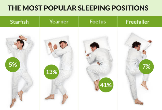 Best Sleeping Positions To Recover Pure Energy Sleep Systems